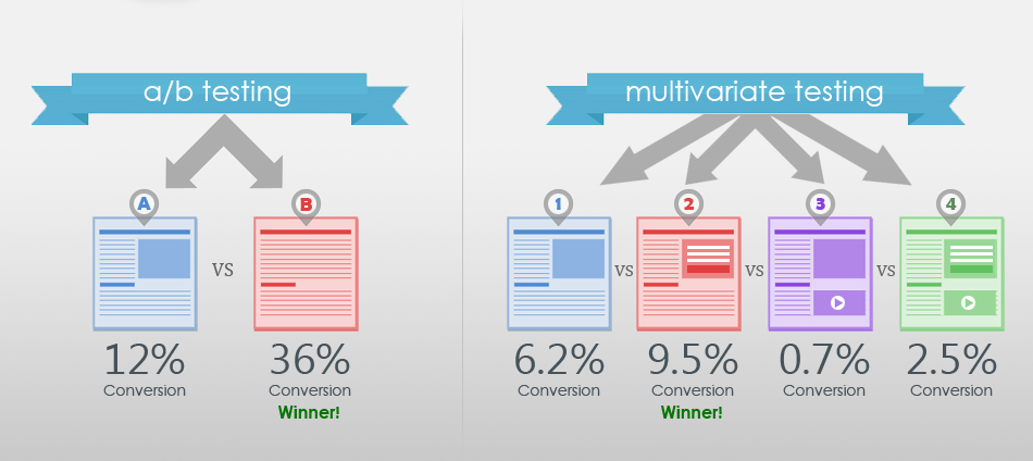 a/b testing vs multivariate test graphic