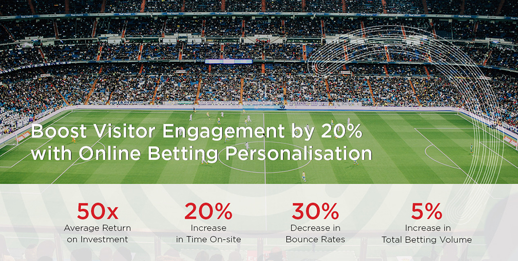 Betting Personalisation