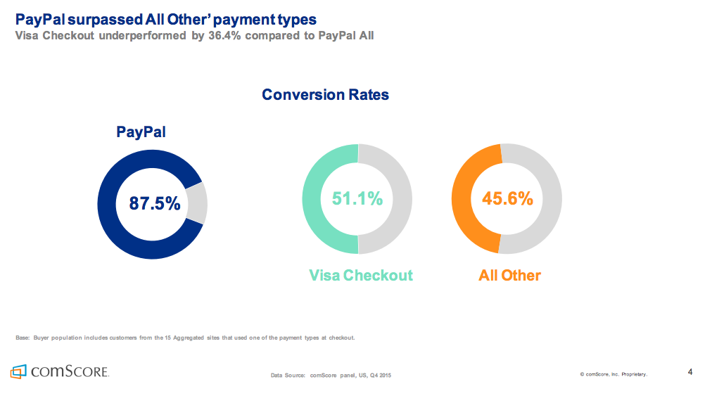How online checkout conversion rates differ based on the payment type?