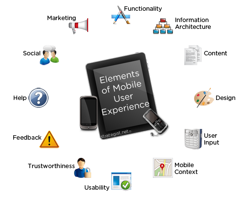 elements of mobile ux mobile conversion