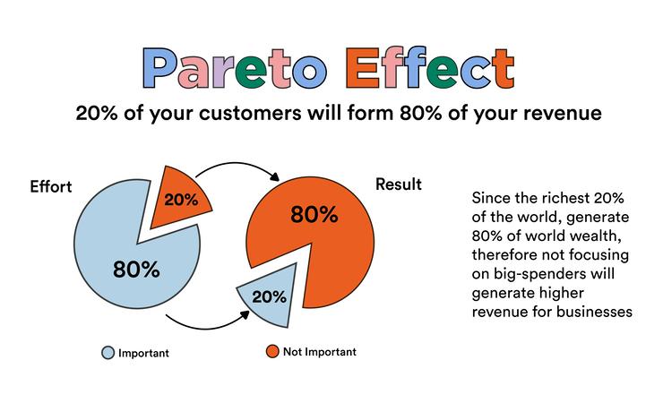 Pareto Effect