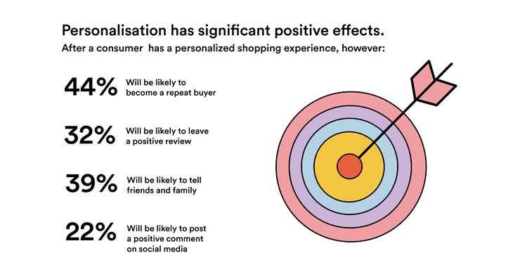 Personalisation Effect